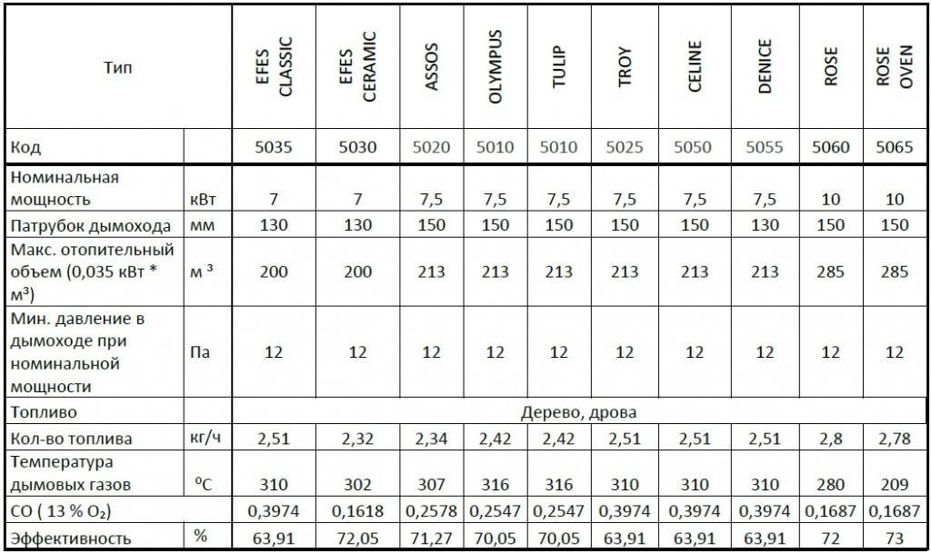 HOSSEVEN Таблица характеристик